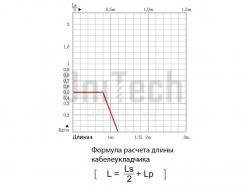 Кабелеукладчик CPS015.15.R18 основа - фото 6
