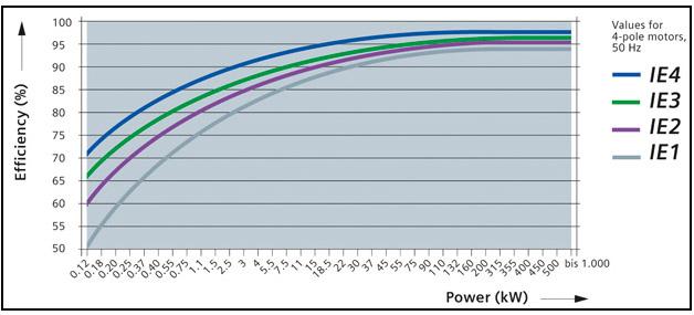 Диаграмма классов энергоэффективности