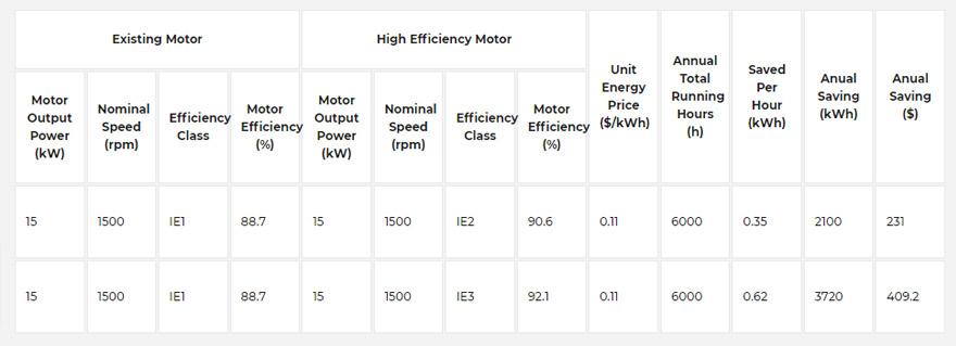 Расчет энергоэффективности двигателей IE1, IE2, IE3