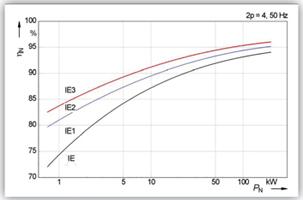 График классов энергоэффективности