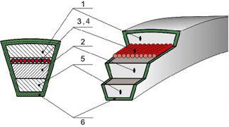Структура клинового ремня, клиновой ремень