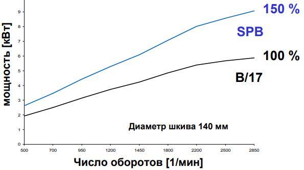 Сравнительная таблица мощности клинового ремня стандартного и узкого профиля