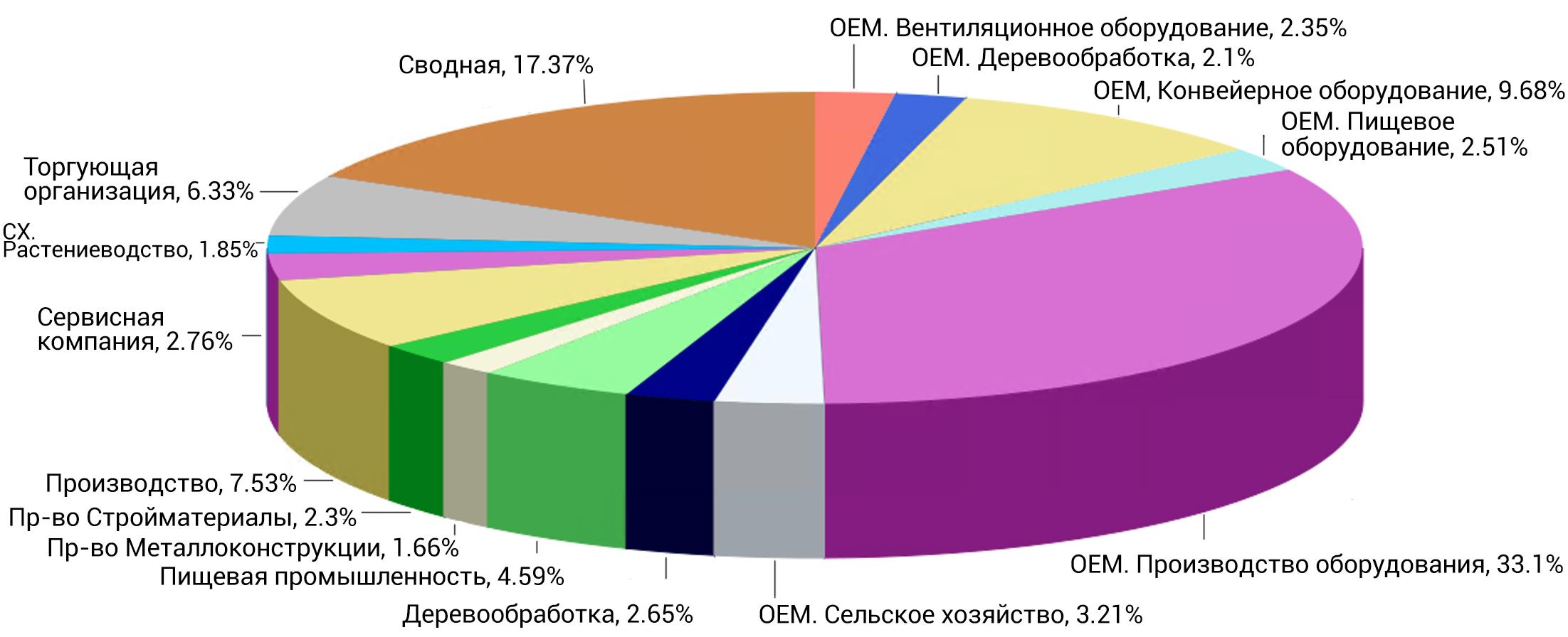 Диаграмма продажи по отраслям
